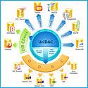Devart UniDAC